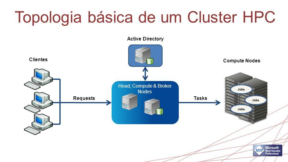 Topologia básica de um Cluster HPC Compute Nodes Clientes Requests Head, Compute & Broker Nodes Active Directory Jobs Jobs Jobs Tasks