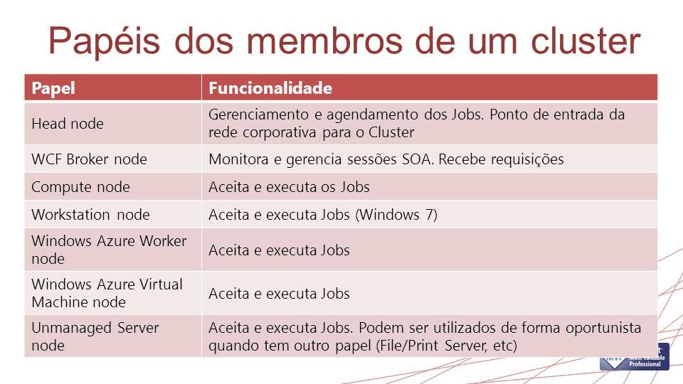 Papéis dos membros de um cluster PapelFuncionalidade Head node Gerenciamento e agendamento dos Jobs. Ponto de entrada da rede corporativa para o Clust