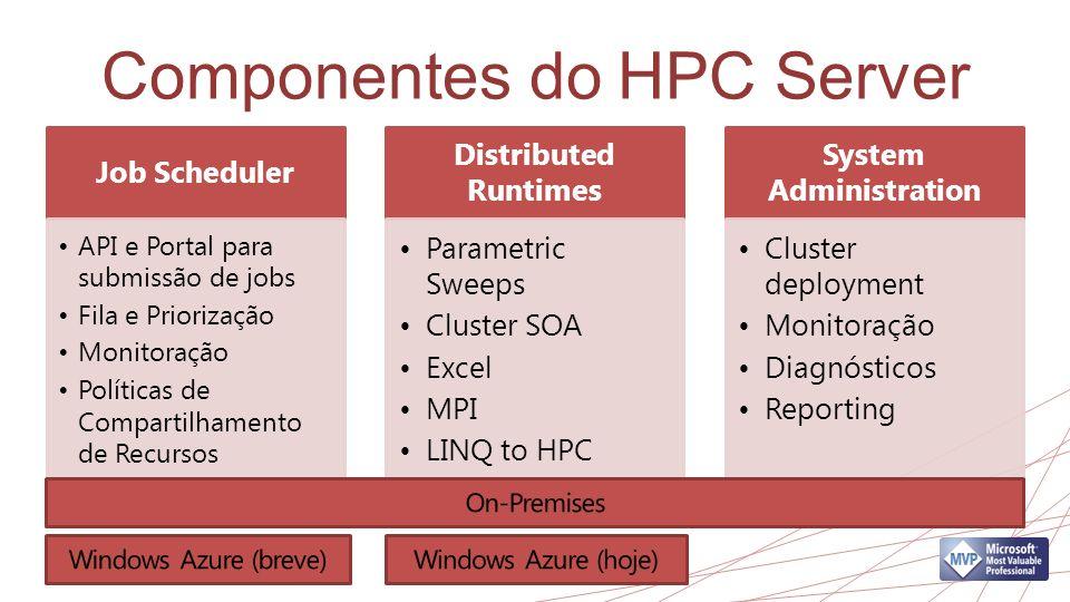 Componentes do HPC Server Job Scheduler API e Portal para submissão de jobs Fila e Priorização Monitoração Políticas de Compartilhamento de Recursos D