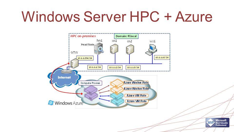 Windows Server HPC + Azure