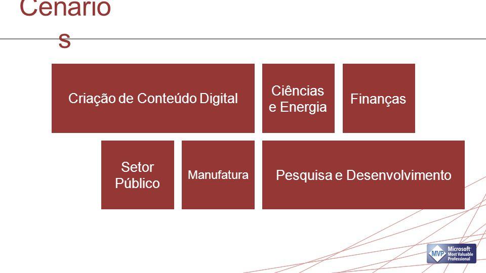 Cenário s Criação de Conteúdo Digital Pesquisa e Desenvolvimento Ciências e Energia Finanças Setor Público Manufatura