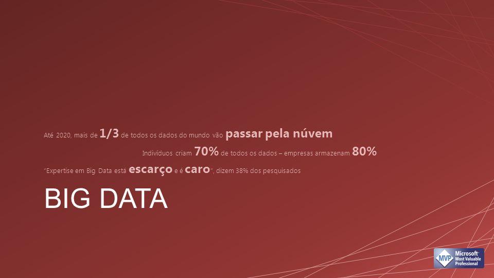BIG DATA Até 2020, mais de 1/3 de todos os dados do mundo vão passar pela núvem Indivíduos criam 70% de todos os dados – empresas armazenam 80% Expert