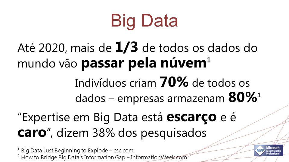 Big Data Até 2020, mais de 1/3 de todos os dados do mundo vão passar pela núvem ¹ Indivíduos criam 70% de todos os dados – empresas armazenam 80% ¹ Expertise em Big Data está escarço e é caro, dizem 38% dos pesquisados ¹ Big Data Just Beginning to Explode – csc.com ² How to Bridge Big Datas Information Gap – InformationWeek.com