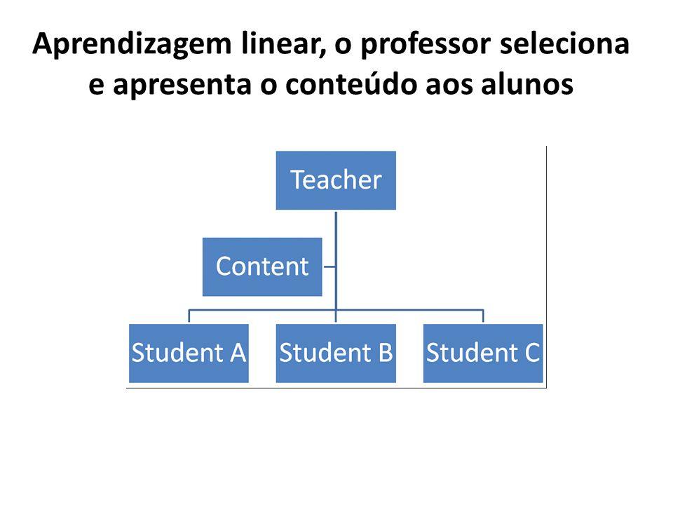 Aprendizagem linear, o professor seleciona e apresenta o conteúdo aos alunos