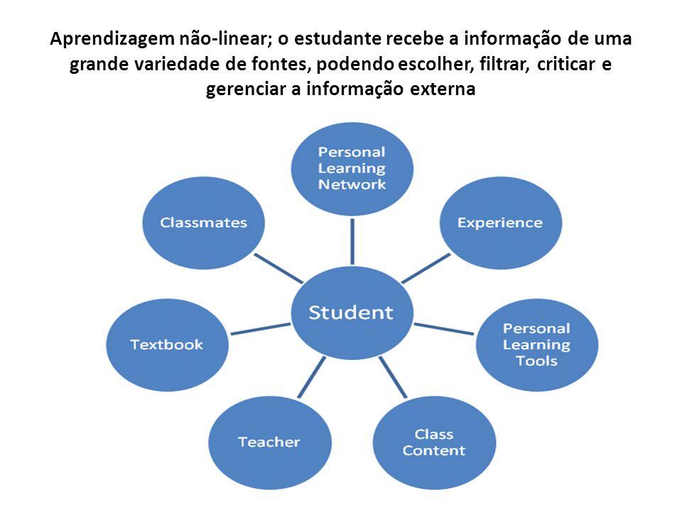 Aprendizagem não-linear; o estudante recebe a informação de uma grande variedade de fontes, podendo escolher, filtrar, criticar e gerenciar a informaç