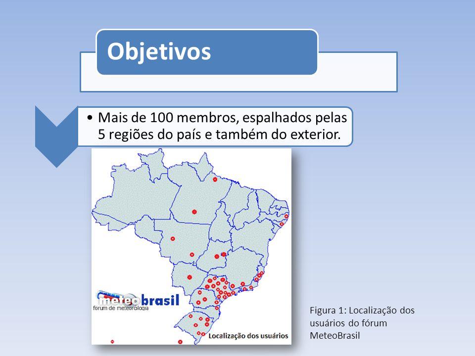 Mais de 100 membros, espalhados pelas 5 regiões do país e também do exterior. Figura 1: Localização dos usuários do fórum MeteoBrasil