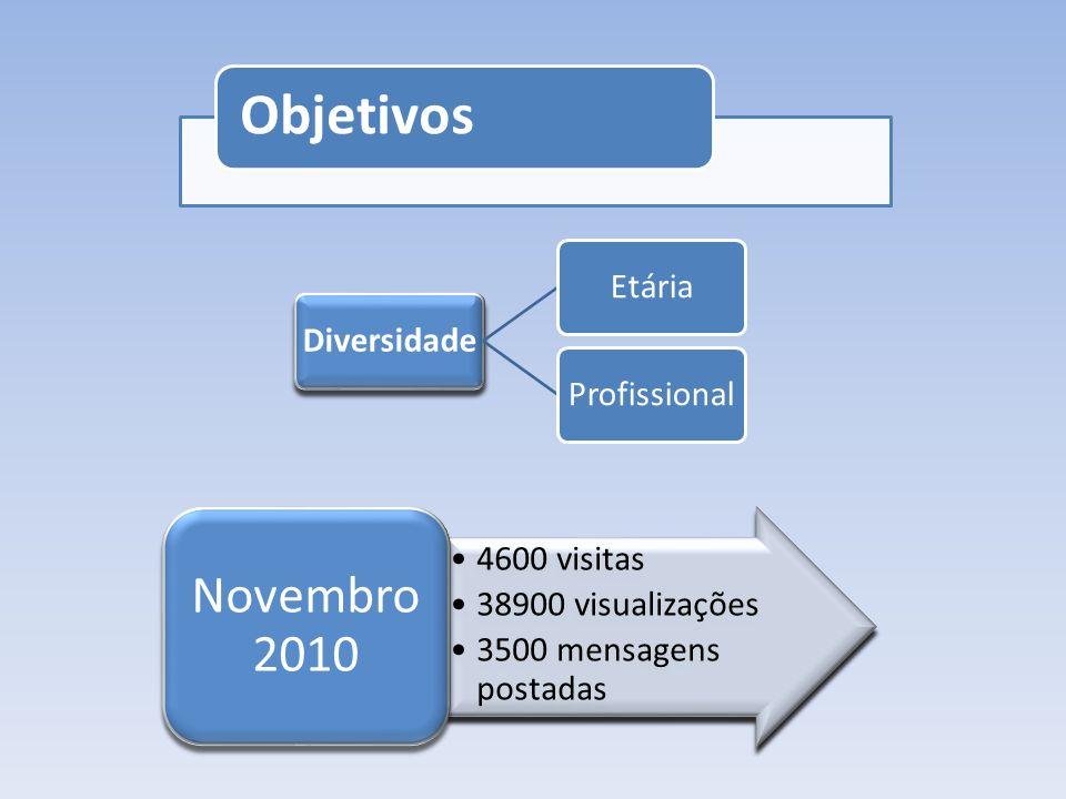 Objetivos DiversidadeEtária Profissional 4600 visitas 38900 visualizações 3500 mensagens postadas Novembro 2010