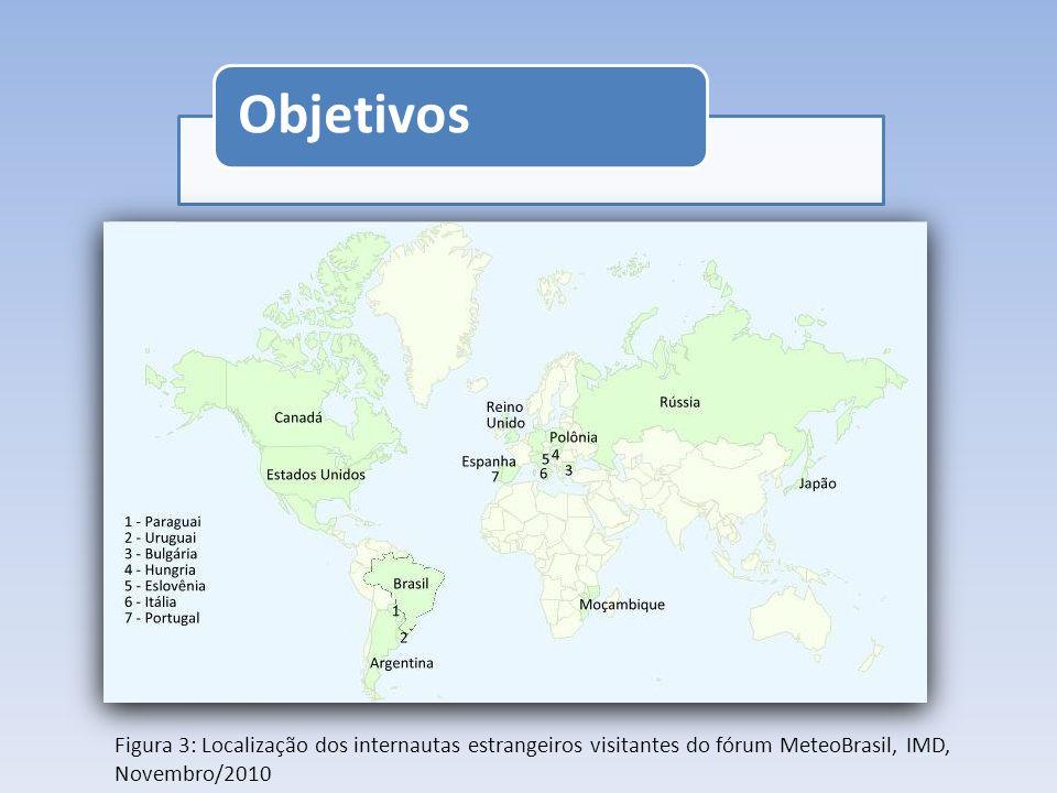 Projetos Concurso de fotografias meteorológicas Nomeação de Ciclones Mapas de tempo severo Digitalização de dados