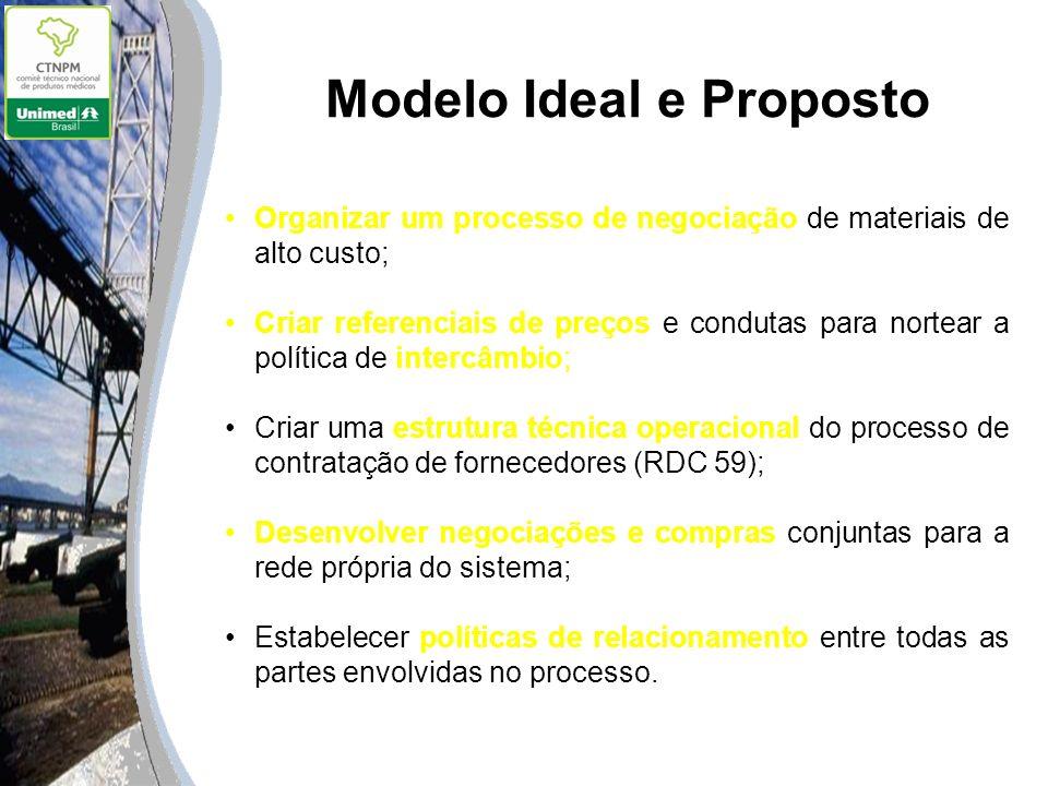 Modelo Ideal e Proposto Organizar um processo de negociação de materiais de alto custo; Criar referenciais de preços e condutas para nortear a polític