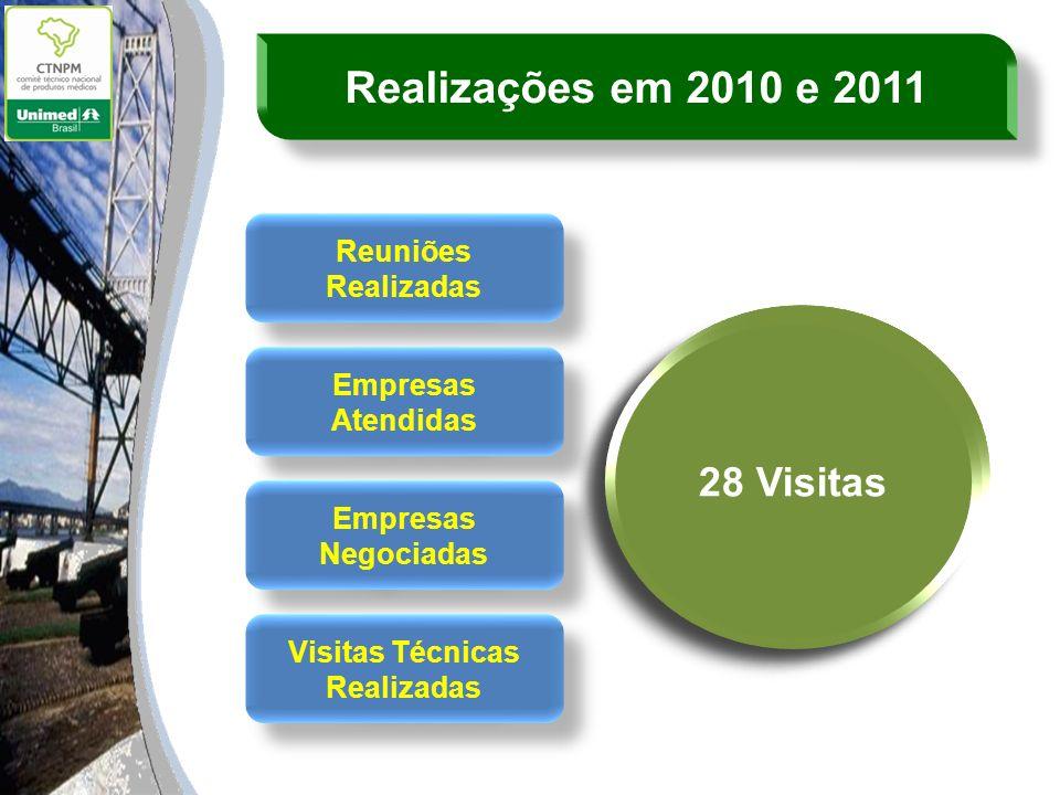 Reuniões Realizadas Empresas Atendidas Empresas Negociadas Visitas Técnicas Realizadas 15 reuniões 19 Empresas 15 Empresas 28 Visitas