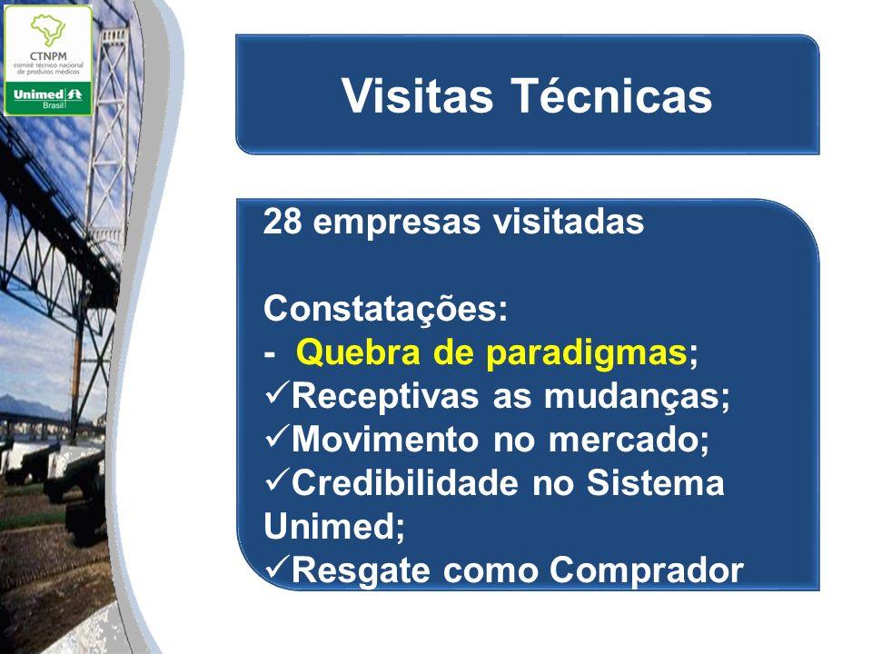 Visitas Técnicas 28 empresas visitadas Constatações: - Quebra de paradigmas; Receptivas as mudanças; Movimento no mercado; Credibilidade no Sistema Un
