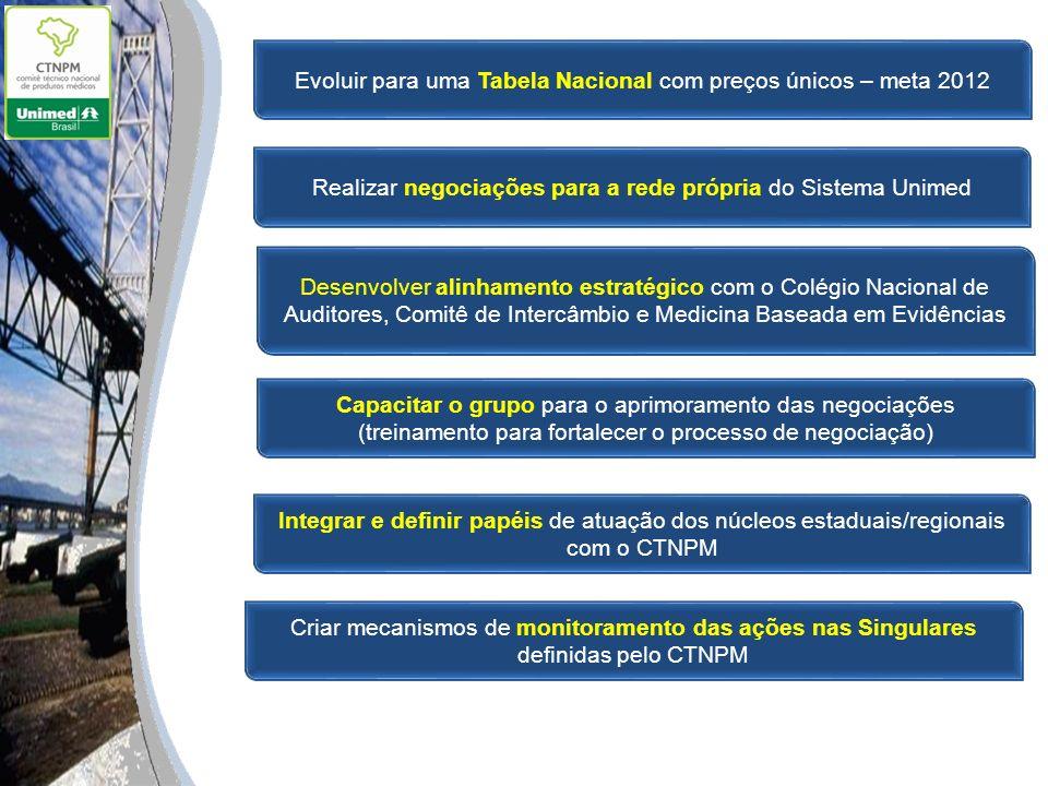 Evoluir para uma Tabela Nacional com preços únicos – meta 2012 Realizar negociações para a rede própria do Sistema Unimed Integrar e definir papéis de