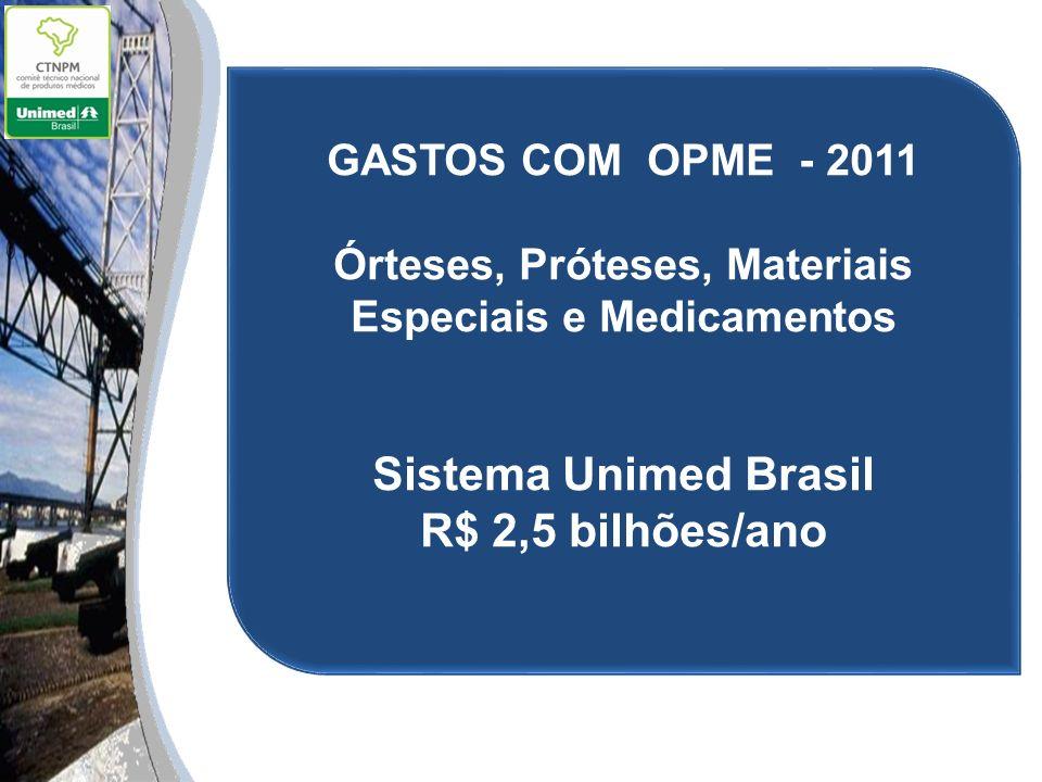 GASTOS COM OPME - 2011 Órteses, Próteses, Materiais Especiais e Medicamentos Sistema Unimed Brasil R$ 2,5 bilhões/ano
