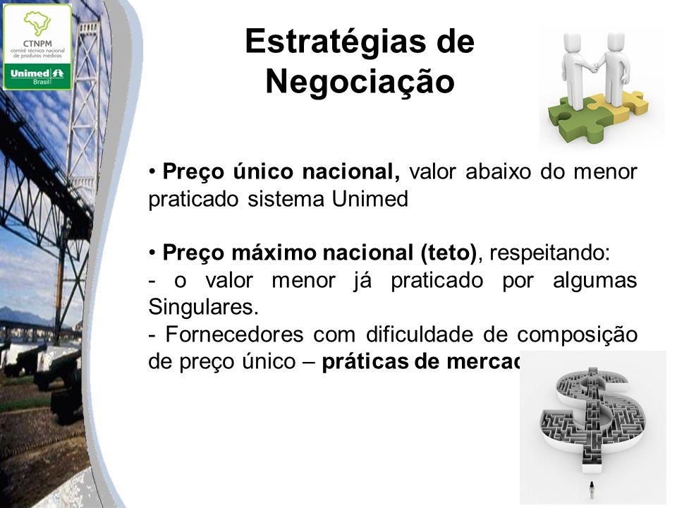 Estratégias de Negociação Preço único nacional, valor abaixo do menor praticado sistema Unimed Preço máximo nacional (teto), respeitando: - o valor me
