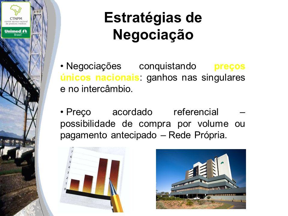 Estratégias de Negociação Negociações conquistando preços únicos nacionais: ganhos nas singulares e no intercâmbio. Preço acordado referencial – possi