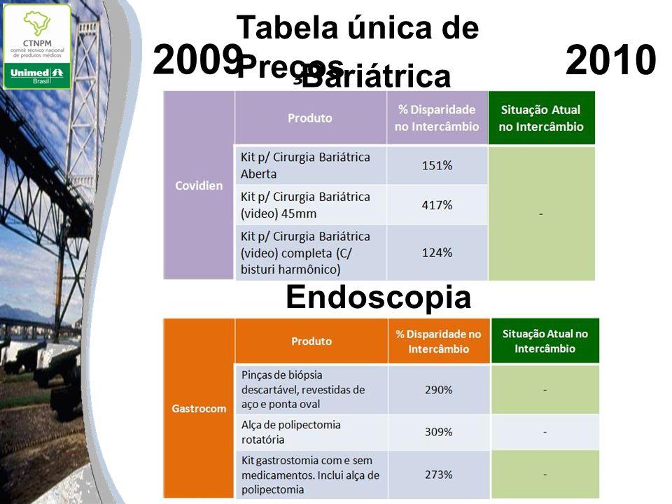 2009 2010 Bariátrica Endoscopia Tabela única de Preços