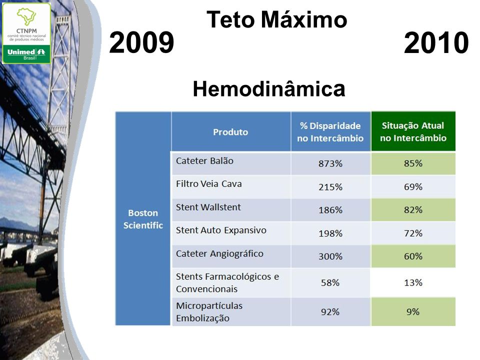 2009 Hemodinâmic a aa 2010 Teto Máximo