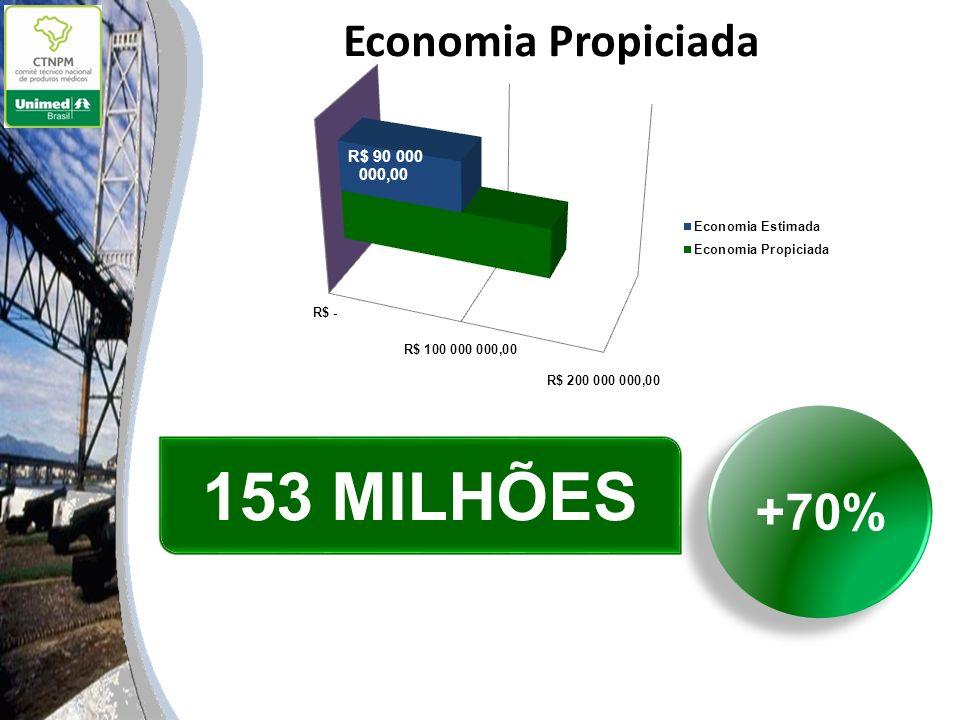 153 MILHÕES +70%
