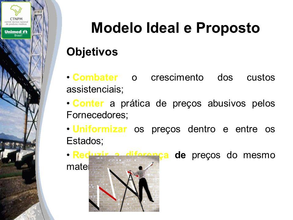 Modelo Ideal e Proposto Objetivos Combater o crescimento dos custos assistenciais; Conter a prática de preços abusivos pelos Fornecedores; Uniformizar