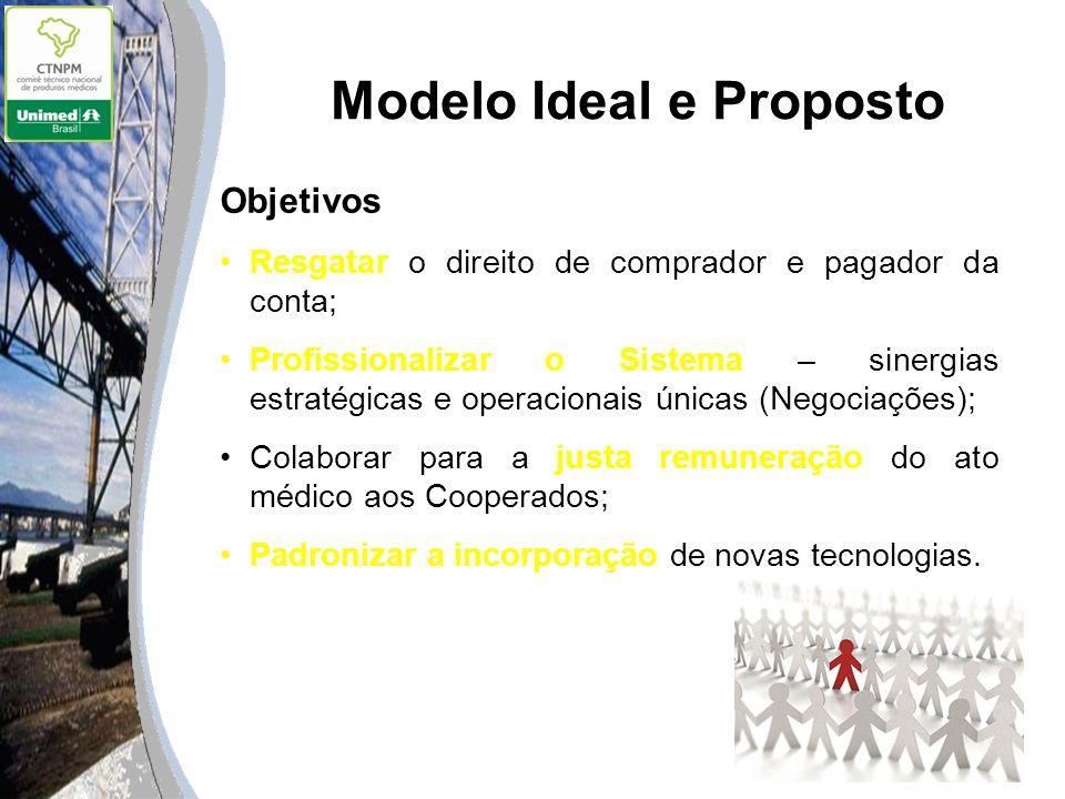 Modelo Ideal e Proposto Objetivos Resgatar o direito de comprador e pagador da conta; Profissionalizar o Sistema – sinergias estratégicas e operaciona