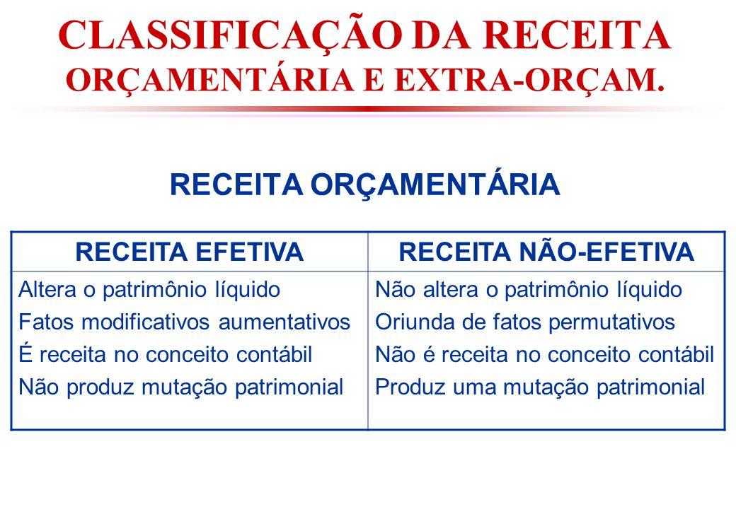 CLASSIFICAÇÃO DA RECEITA ORÇAMENTÁRIA E EXTRA-ORÇAM.