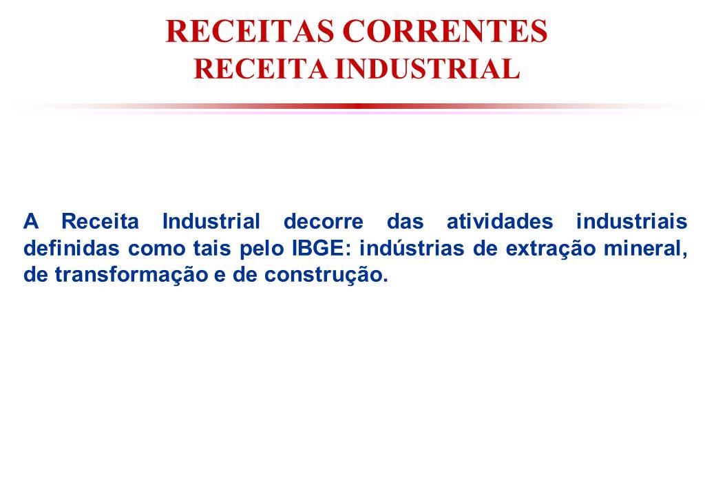 RECEITAS CORRENTES RECEITA INDUSTRIAL A Receita Industrial decorre das atividades industriais definidas como tais pelo IBGE: indústrias de extração mineral, de transformação e de construção.