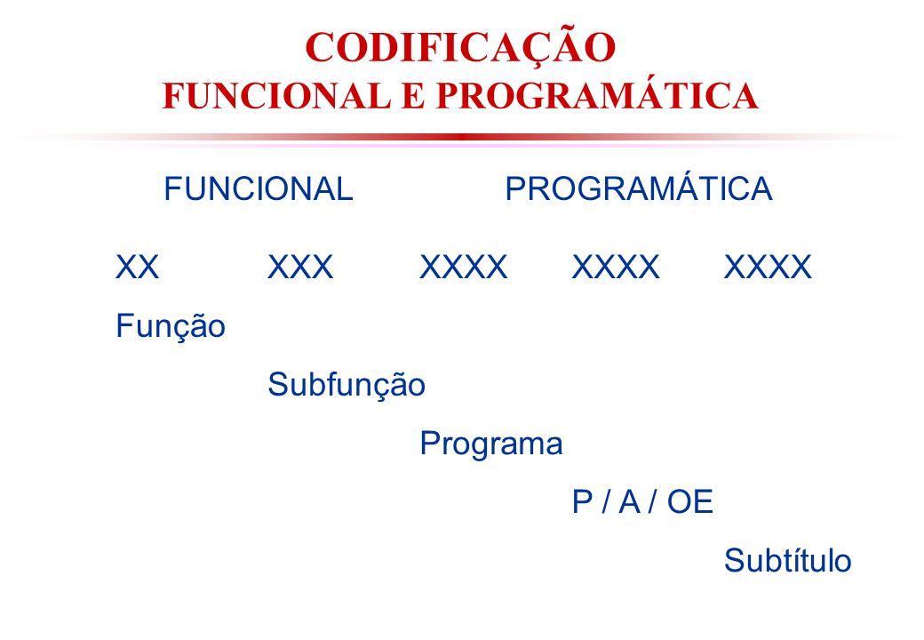 CODIFICAÇÃO FUNCIONAL E PROGRAMÁTICA FUNCIONALPROGRAMÁTICA XXXXXXXXX Função Subfunção Programa P / A / OE Subtítulo