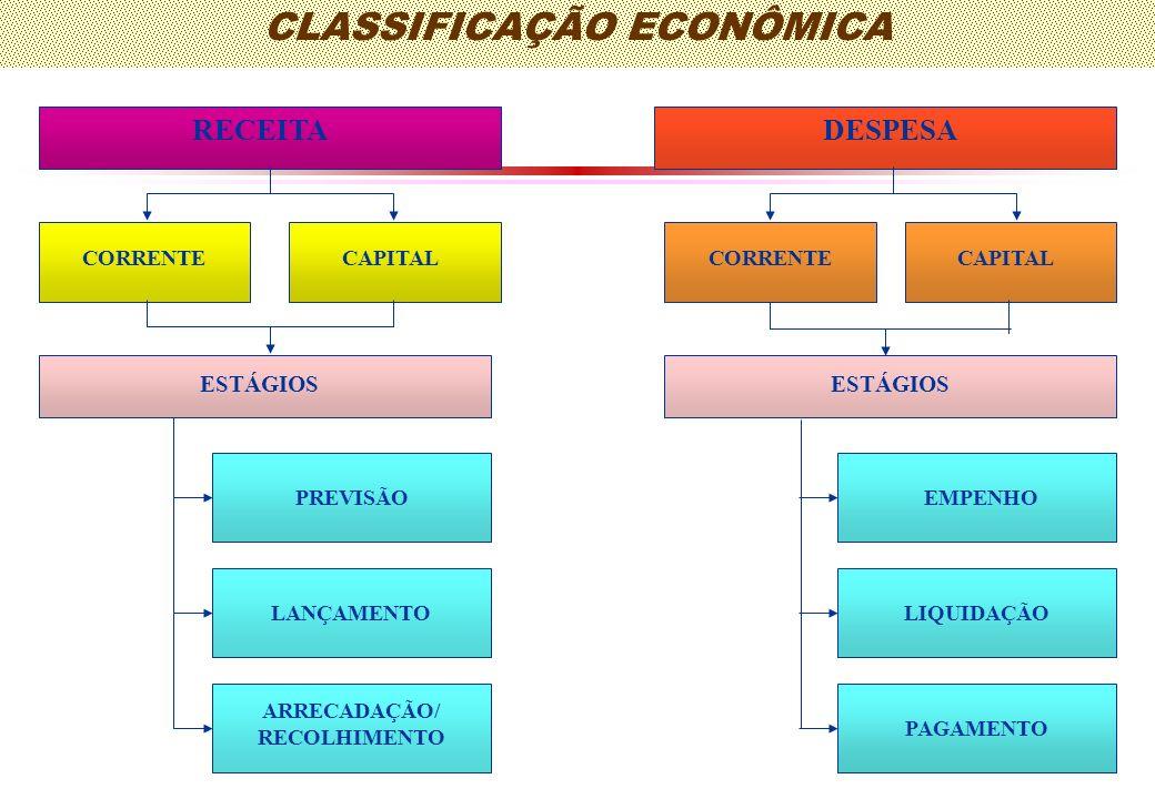 CLASSIFICAÇÃO ECONÔMICA RECEITADESPESA CORRENTE CAPITAL ESTÁGIOS ARRECADAÇÃO/ RECOLHIMENTO PREVISÃO LANÇAMENTO EMPENHO LIQUIDAÇÃO PAGAMENTO