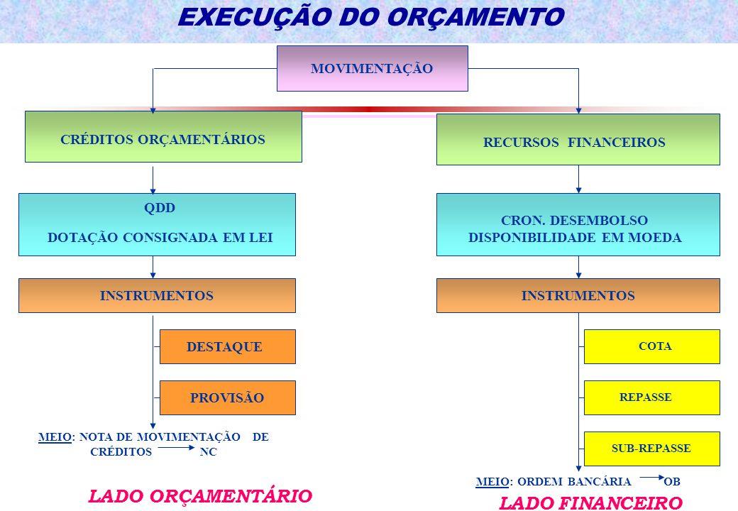 EXECUÇÃO DO ORÇAMENTO MOVIMENTAÇÃO CRÉDITOS ORÇAMENTÁRIOS RECURSOS FINANCEIROS QDD DOTAÇÃO CONSIGNADA EM LEI CRON.