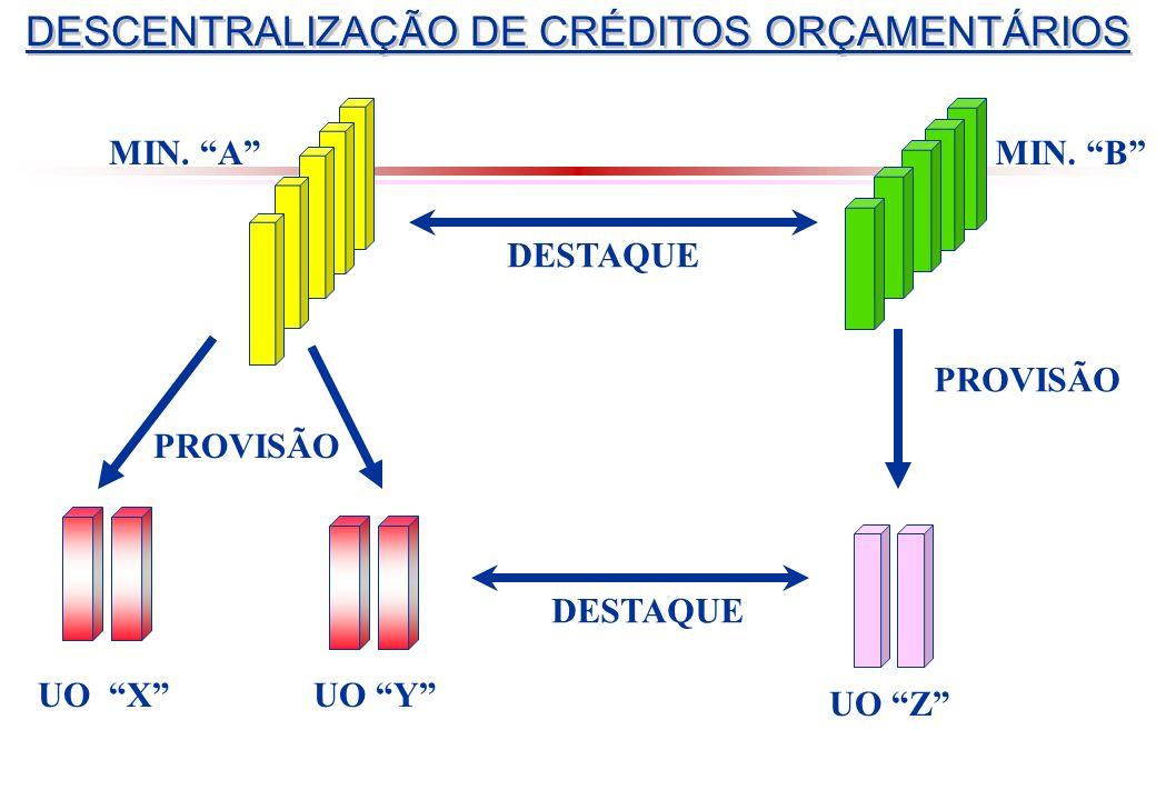 DESCENTRALIZAÇÃO DE CRÉDITOS ORÇAMENTÁRIOS MIN.AMIN.