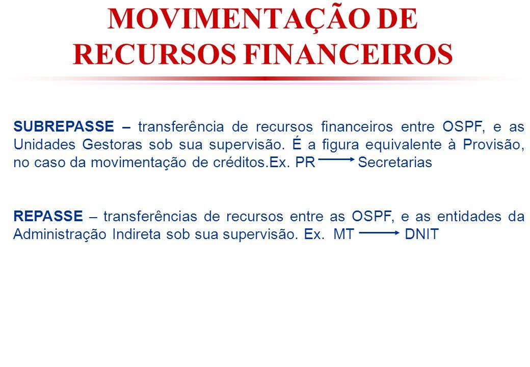 MOVIMENTAÇÃO DE RECURSOS FINANCEIROS SUBREPASSE – transferência de recursos financeiros entre OSPF, e as Unidades Gestoras sob sua supervisão.