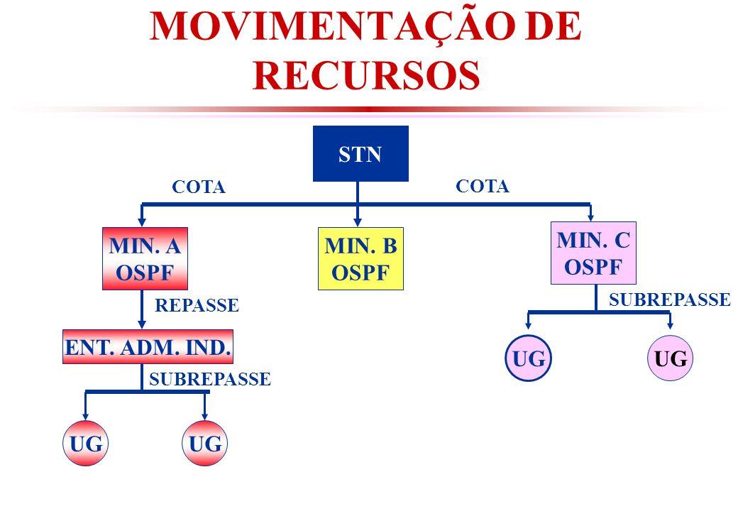 STN MIN.A OSPF MIN. B OSPF MIN. C OSPF ENT. ADM. IND.