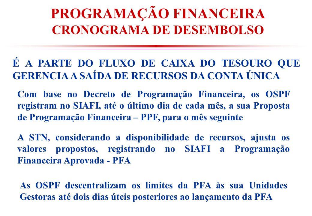 PROGRAMAÇÃO FINANCEIRA CRONOGRAMA DE DESEMBOLSO É A PARTE DO FLUXO DE CAIXA DO TESOURO QUE GERENCIA A SAÍDA DE RECURSOS DA CONTA ÚNICA Com base no Decreto de Programação Financeira, os OSPF registram no SIAFI, até o último dia de cada mês, a sua Proposta de Programação Financeira – PPF, para o mês seguinte A STN, considerando a disponibilidade de recursos, ajusta os valores propostos, registrando no SIAFI a Programação Financeira Aprovada - PFA As OSPF descentralizam os limites da PFA às sua Unidades Gestoras até dois dias úteis posteriores ao lançamento da PFA