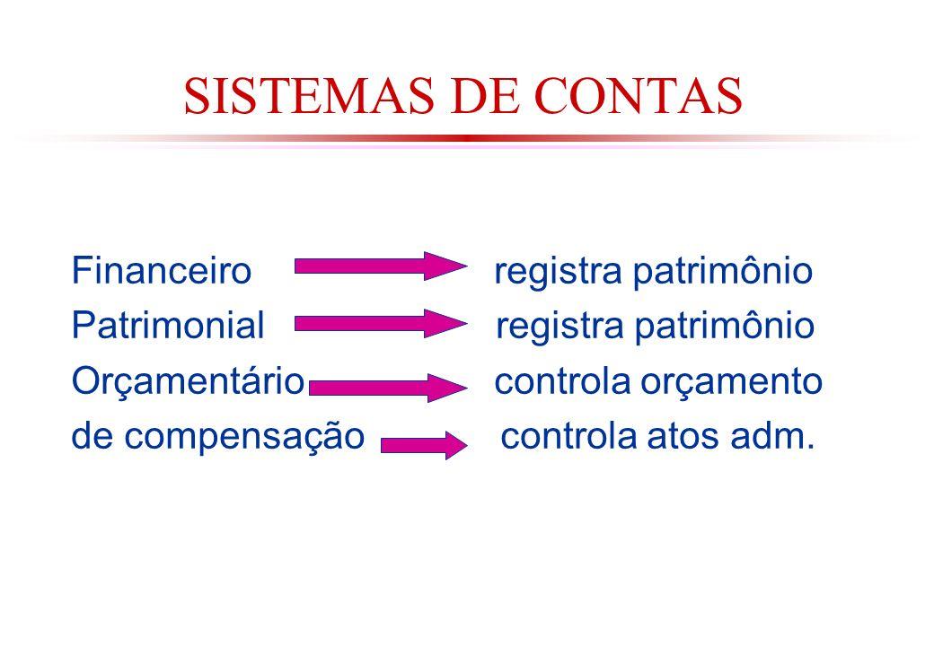 SISTEMAS DE CONTAS Financeiro registra patrimônio Patrimonial registra patrimônio Orçamentário controla orçamento de compensação controla atos adm.