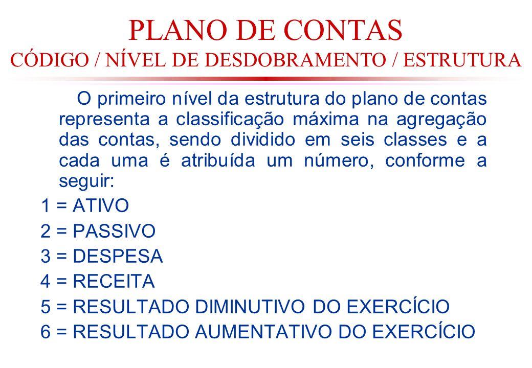 PLANO DE CONTAS CÓDIGO / NÍVEL DE DESDOBRAMENTO / ESTRUTURA O primeiro nível da estrutura do plano de contas representa a classificação máxima na agregação das contas, sendo dividido em seis classes e a cada uma é atribuída um número, conforme a seguir: 1 = ATIVO 2 = PASSIVO 3 = DESPESA 4 = RECEITA 5 = RESULTADO DIMINUTIVO DO EXERCÍCIO 6 = RESULTADO AUMENTATIVO DO EXERCÍCIO