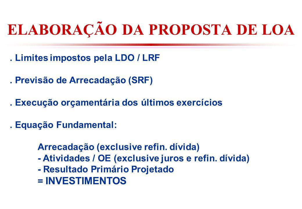 ELABORAÇÃO DA PROPOSTA DE LOA.Limites impostos pela LDO / LRF.