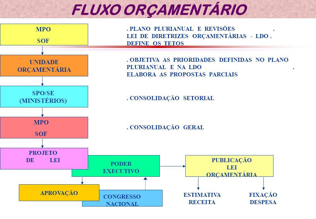FLUXO ORÇAMENTÁRIO MPO SOF.PLANO PLURIANUAL E REVISÕES.