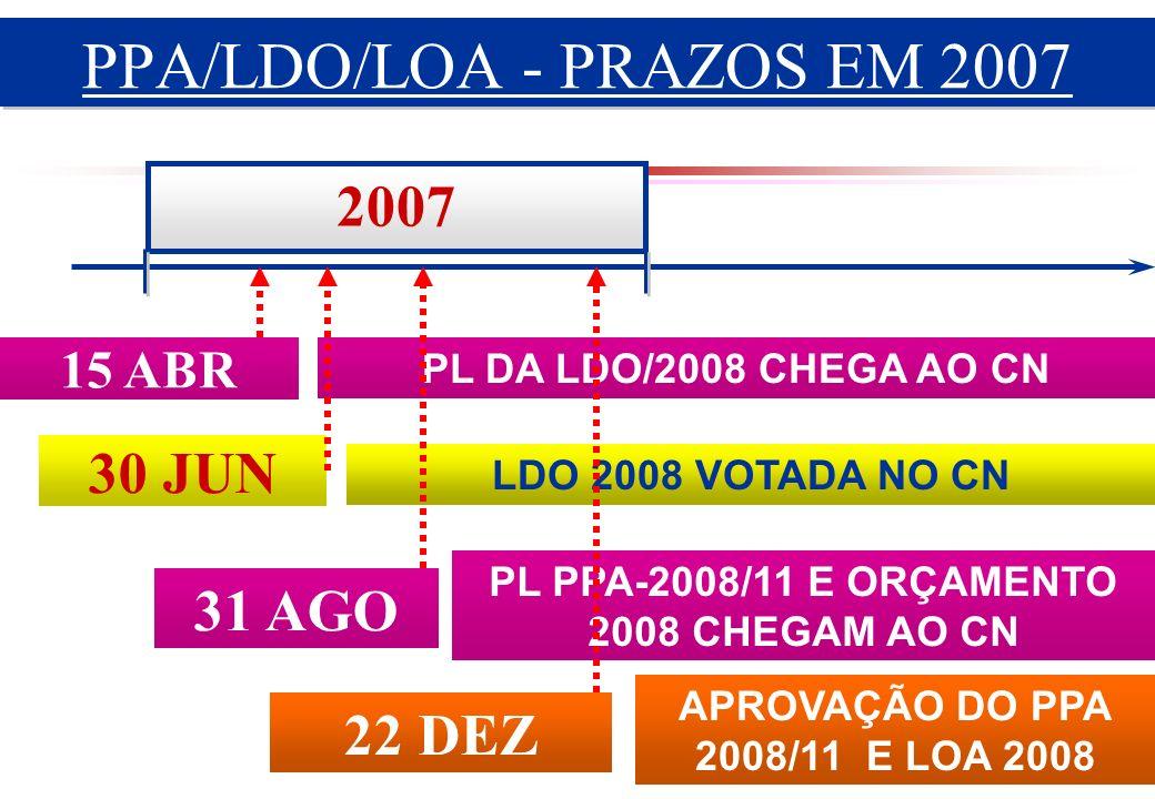 2007 15 ABR PL DA LDO/2008 CHEGA AO CN 30 JUN LDO 2008 VOTADA NO CN 31 AGO PL PPA-2008/11 E ORÇAMENTO 2008 CHEGAM AO CN 22 DEZ APROVAÇÃO DO PPA 2008/11 E LOA 2008 PPA/LDO/LOA - PRAZOS EM 2007