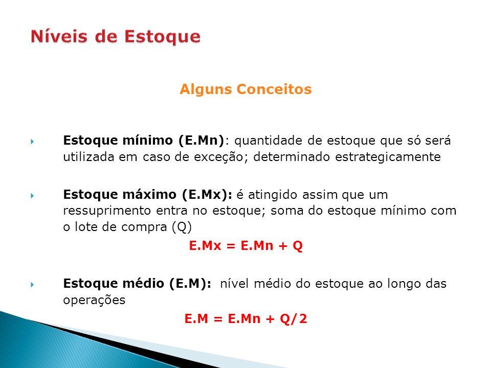 Alguns Conceitos Estoque mínimo (E.Mn): quantidade de estoque que só será utilizada em caso de exceção; determinado estrategicamente Estoque máximo (E.Mx): é atingido assim que um ressuprimento entra no estoque; soma do estoque mínimo com o lote de compra (Q) E.Mx = E.Mn + Q Estoque médio (E.M): nível médio do estoque ao longo das operações E.M = E.Mn + Q/2