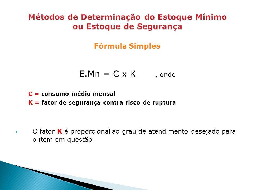 Fórmula Simples E.Mn = C x K, onde C = consumo médio mensal K = fator de segurança contra risco de ruptura O fator K é proporcional ao grau de atendimento desejado para o item em questão