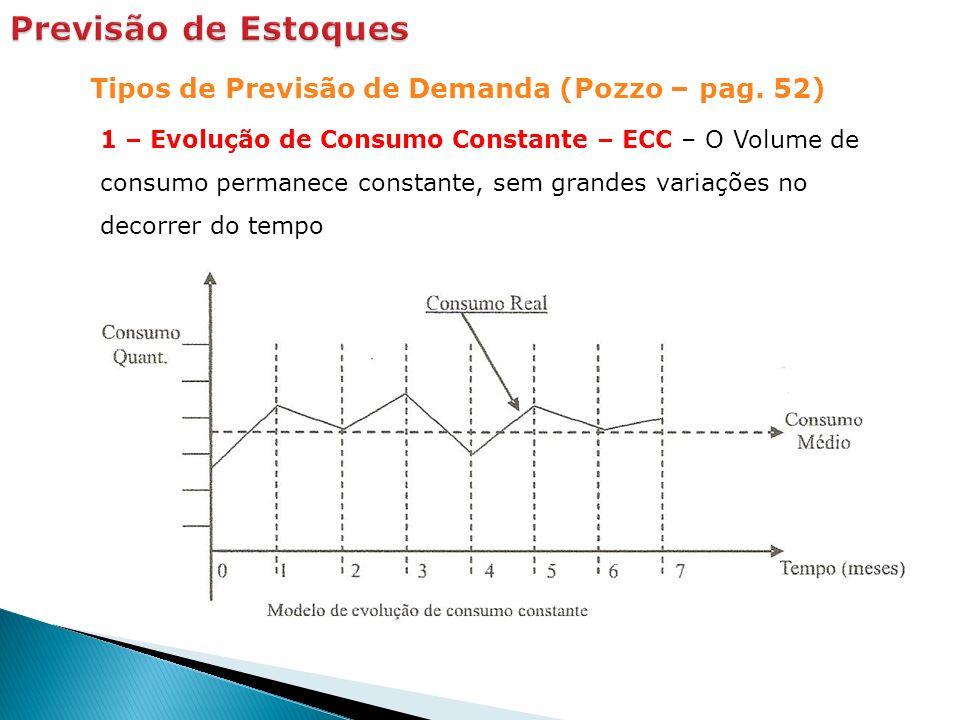 Tipos de Previsão de Demanda (Pozzo – pag. 52) 1 – Evolução de Consumo Constante – ECC – O Volume de consumo permanece constante, sem grandes variaçõe