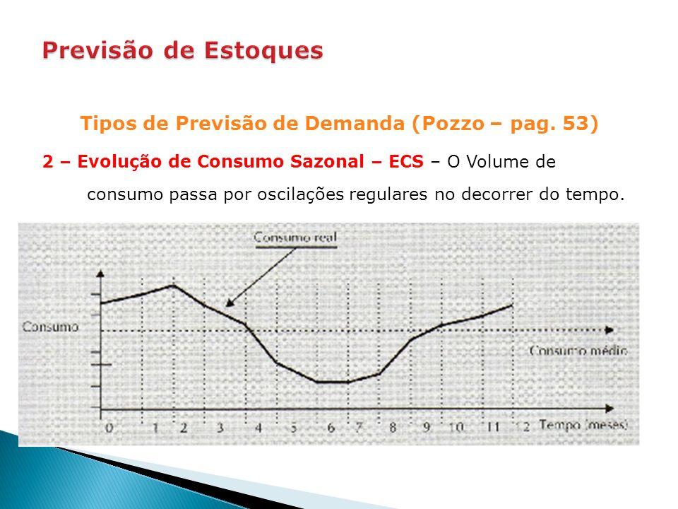 Tipos de Previsão de Demanda (Pozzo – pag. 53) 2 – Evolução de Consumo Sazonal – ECS – O Volume de consumo passa por oscilações regulares no decorrer