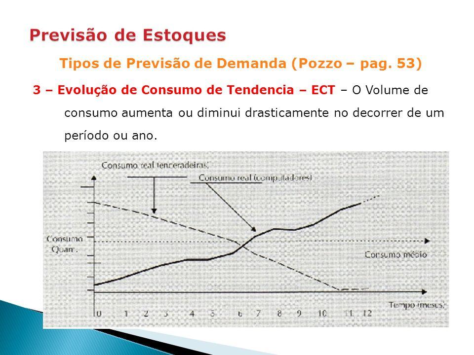 Tipos de Previsão de Demanda (Pozzo – pag. 53) 3 – Evolução de Consumo de Tendencia – ECT – O Volume de consumo aumenta ou diminui drasticamente no de