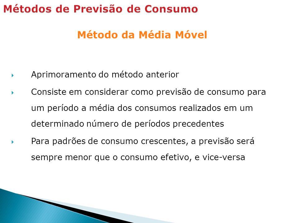 Método da Média Móvel Aprimoramento do método anterior Consiste em considerar como previsão de consumo para um período a média dos consumos realizados