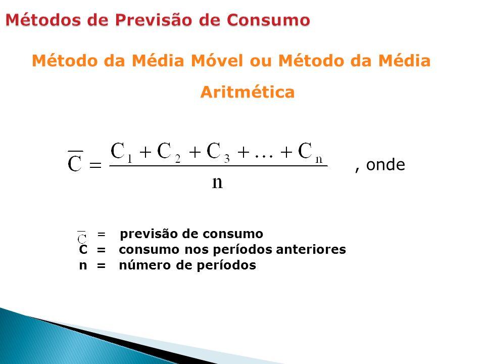 Método da Média Móvel ou Método da Média Aritmética = previsão de consumo C = consumo nos períodos anteriores n = número de períodos, onde