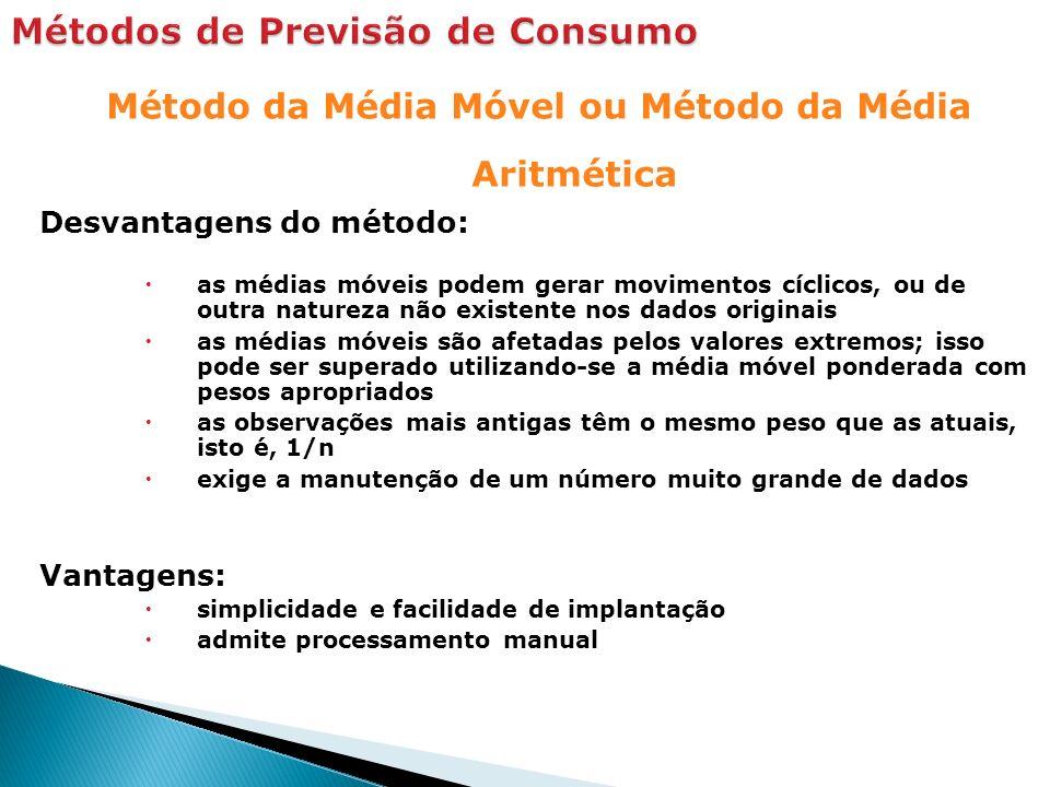 Método da Média Móvel ou Método da Média Aritmética Desvantagens do método: as médias móveis podem gerar movimentos cíclicos, ou de outra natureza não