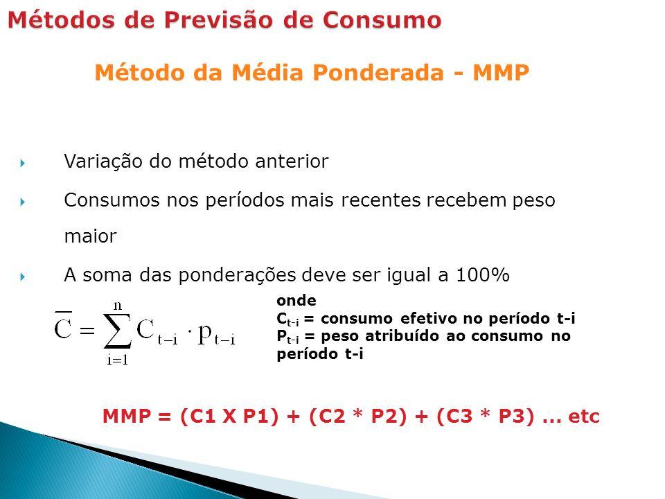 Método da Média Ponderada - MMP Variação do método anterior Consumos nos períodos mais recentes recebem peso maior A soma das ponderações deve ser igual a 100% onde C t-i = consumo efetivo no período t-i P t-i = peso atribuído ao consumo no período t-i MMP = (C1 X P1) + (C2 * P2) + (C3 * P3)...