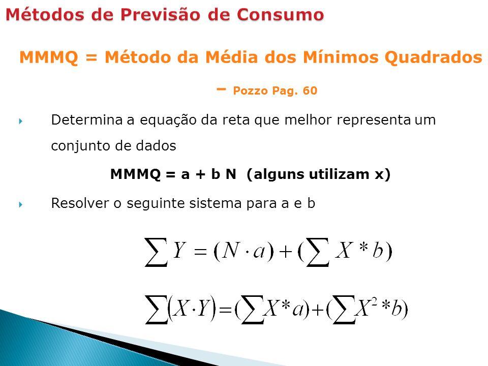 MMMQ = Método da Média dos Mínimos Quadrados – Pozzo Pag. 60 Determina a equação da reta que melhor representa um conjunto de dados MMMQ = a + b N (al