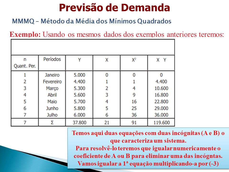 Exemplo: Usando os mesmos dados dos exemplos anteriores teremos: Previsão de Demanda MMMQ – Método da Média dos Mínimos Quadrados ΣY= (n * a) + (Σx * b) ΣXY= (Σx * a) + (Σx² * b) 37.800 = 7a + 21b 119.600 = 21a + 91b Temos aqui duas equações com duas incógnitas (A e B) o que caracteriza um sistema.