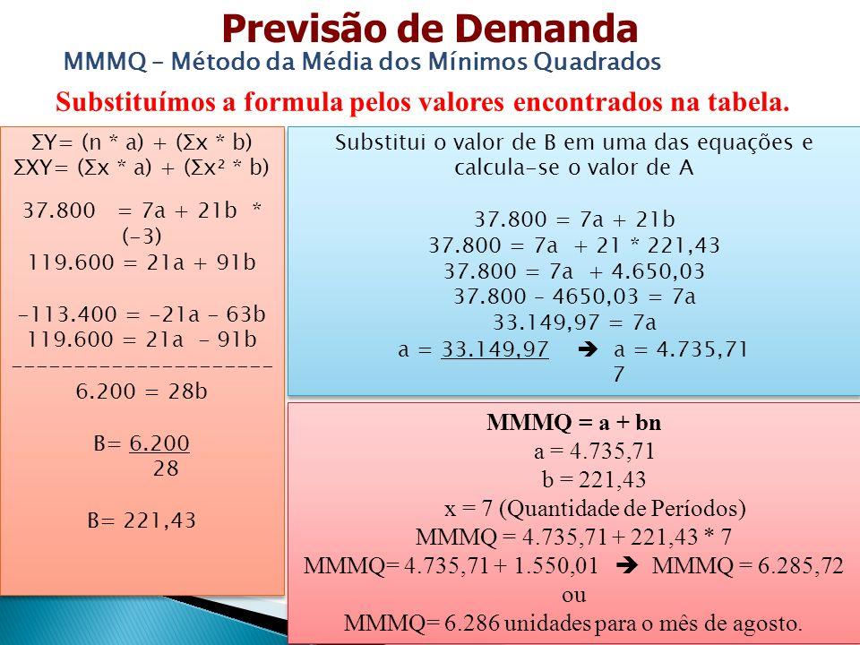 Substituímos a formula pelos valores encontrados na tabela. Previsão de Demanda MMMQ – Método da Média dos Mínimos Quadrados ΣY= (n * a) + (Σx * b) ΣX